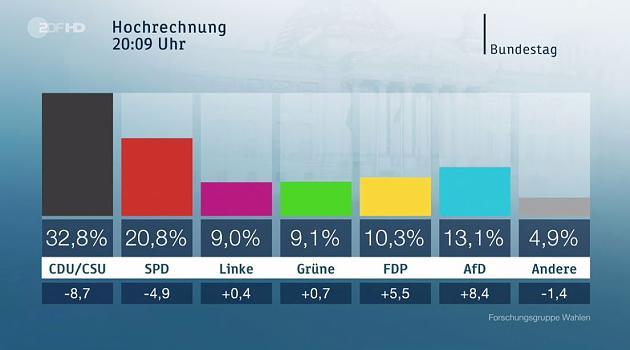 Kết quả sơ bộ được công bố lúc20giờ 09 trên kênh ZDF (ảnh chụp màn hình ZDF).