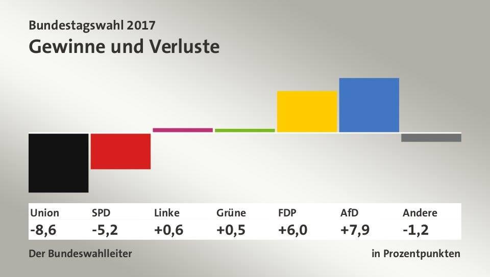 Tỷ lệ tăng giảm (%) số phiếu bầu so với cuộc bầu cử quốc hội Đức lần trước năm 2013